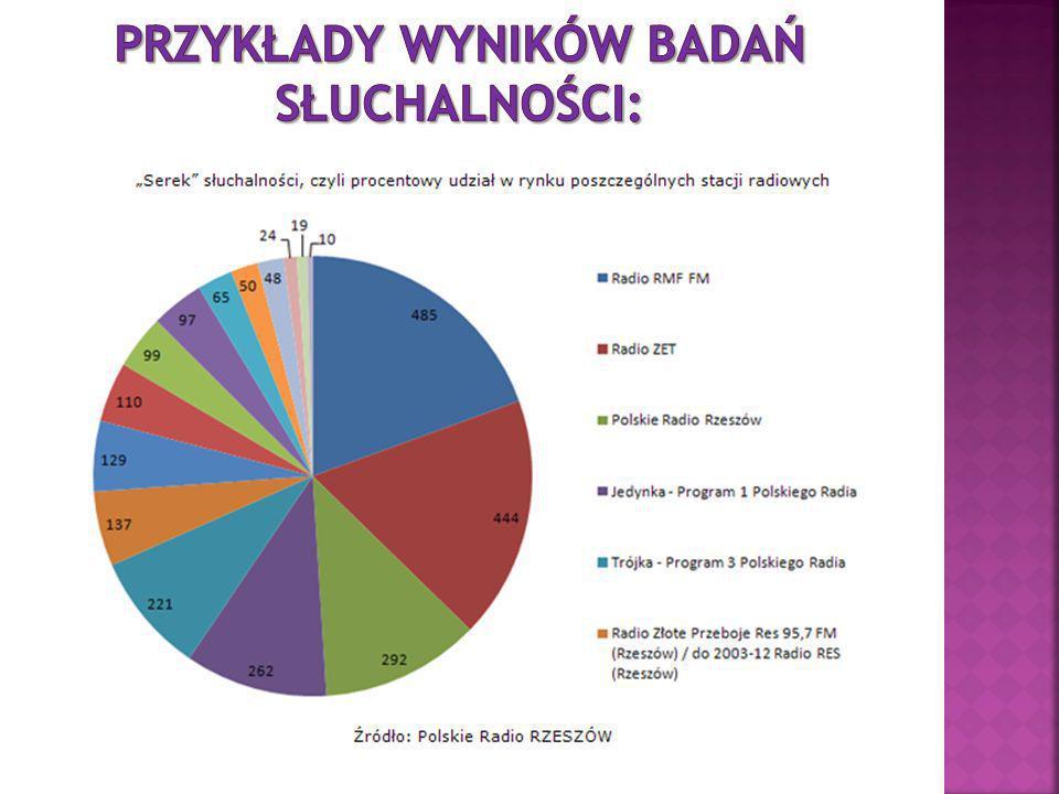 w grudniu 2008 roku liczba internautów przekroczyła na świecie próg jednego miliarda; Według badań przeprowadzonych przez ComScore World Metrix, w grudniu 2008 roku liczba internautów przekroczyła na świecie próg jednego miliarda; internetu stacjonarnego korzystało w Polsce niemal 5,7 miliona osób,internet mobilny był w użyciu przez 2,5 miliona osób.