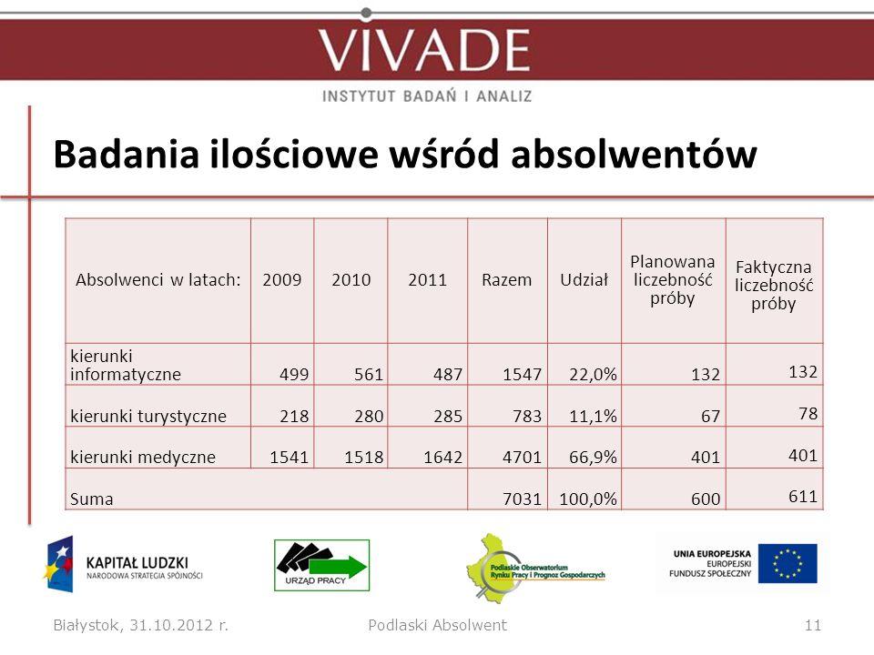 Badania ilościowe wśród absolwentów Absolwenci w latach:200920102011RazemUdział Planowana liczebność próby Faktyczna liczebność próby kierunki informa