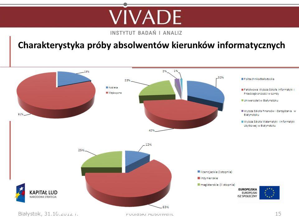Charakterystyka próby absolwentów kierunków informatycznych Białystok, 31.10.2012 r.Podlaski Absolwent15