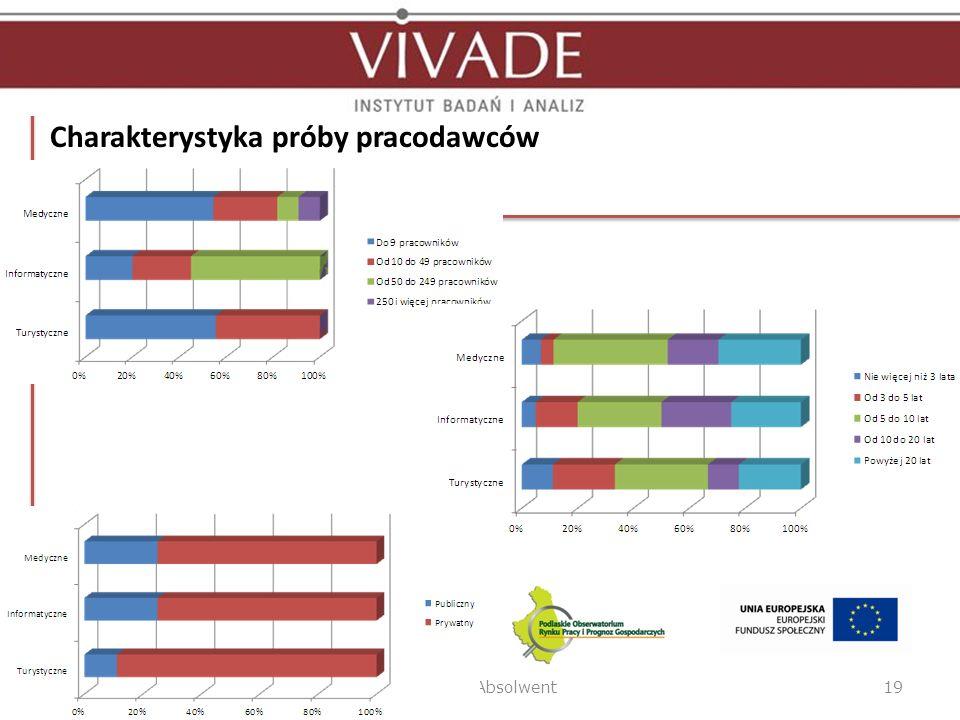 Charakterystyka próby pracodawców Białystok, 31.10.2012 r.Podlaski Absolwent19