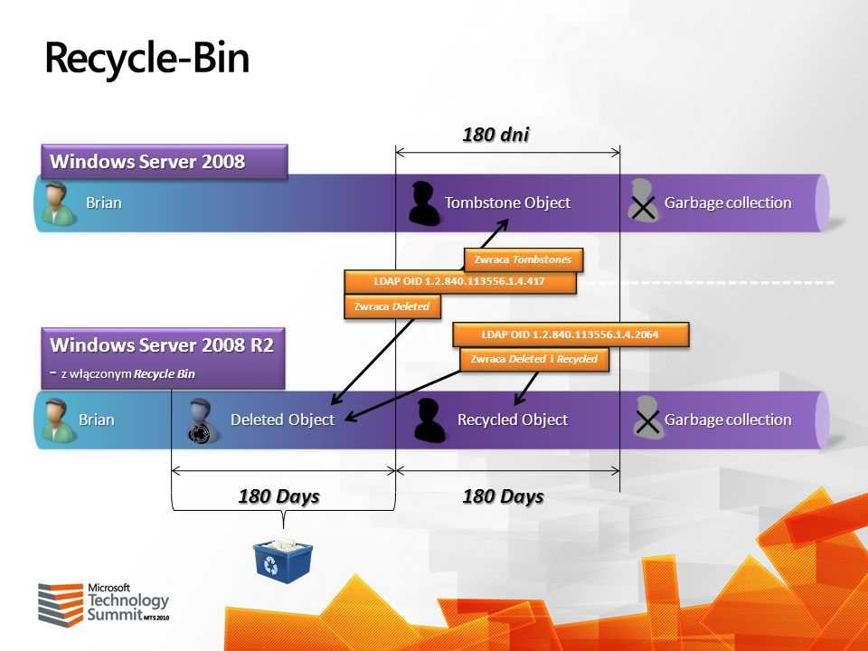 Recycle-Bin Brian Deleted Object Recycled Object Tombstone Object 180 Days 180 dni Garbage collection Brian Windows Server 2008 Windows Server 2008 R2