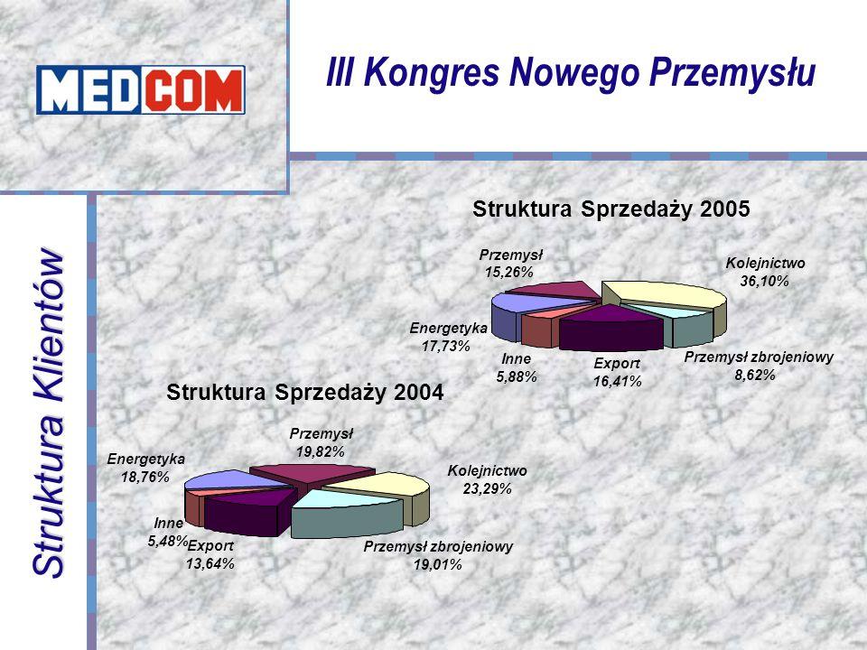 Obroty Przedsiębiorstwa III Kongres Nowego Przemysłu 0 5 000 10 00015 00020 00025 00030 000 1991 1993 1995 1997 1999 2001 2003 2005