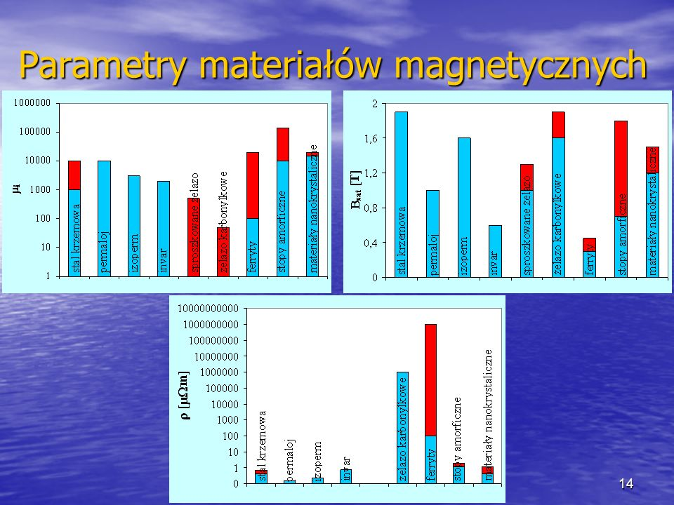 14 Parametry materiałów magnetycznych
