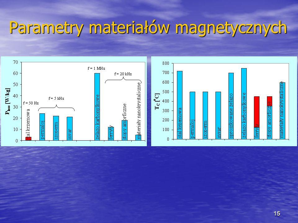 15 Parametry materiałów magnetycznych