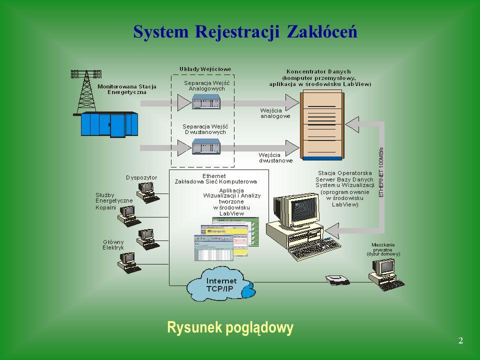 2 System Rejestracji Zakłóceń Rysunek poglądowy