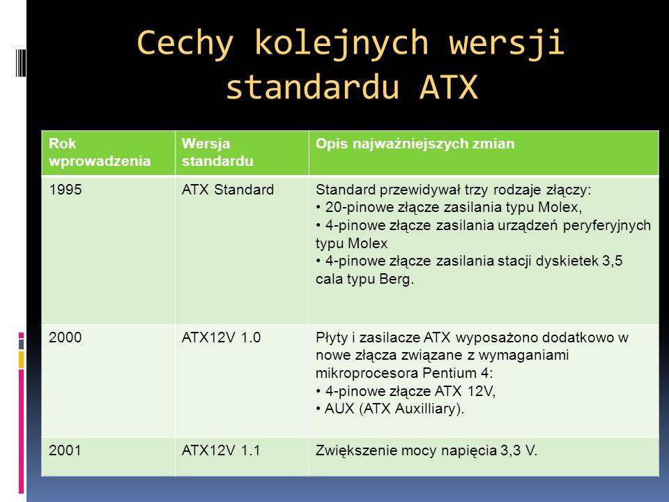 Cechy kolejnych wersji standardu ATX Rok wprowadzenia Wersja standardu Opis najważniejszych zmian 1995ATX StandardStandard przewidywał trzy rodzaje zł