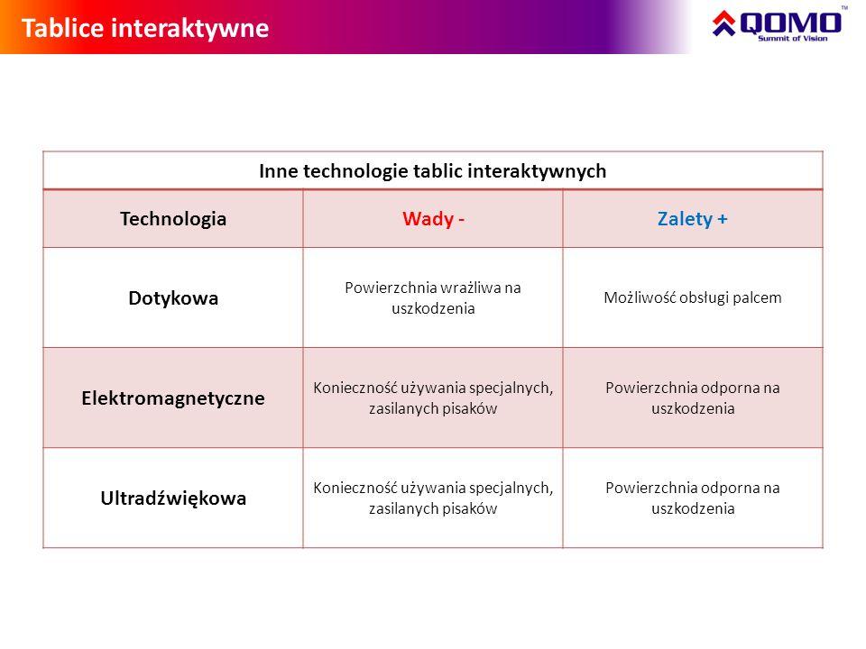 Technologia pozycjonowania w podczerwieni łączy w sobie zalety wszystkich dotychczasowych technologii.