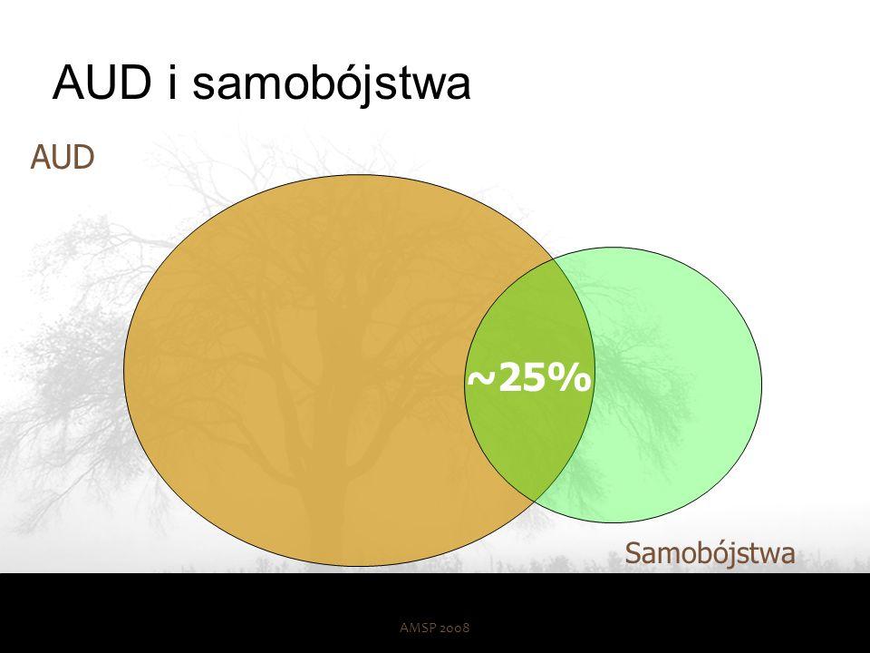 Depresja i samobójstwa AMSP 200844 Depresja Samobójstwa ~40%