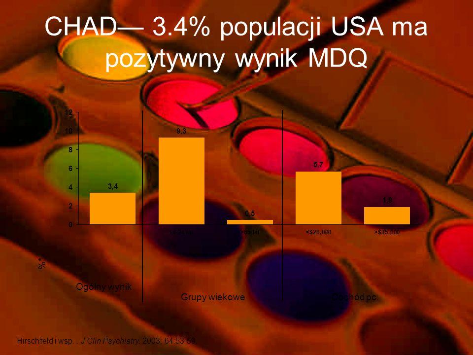 Wpływ dwubiegunowości na funkcjonowanie psychosocjalne Calabrese. J Clin Psychiatry. 2003;64:425-432. Percent * P<0.0001 * * *