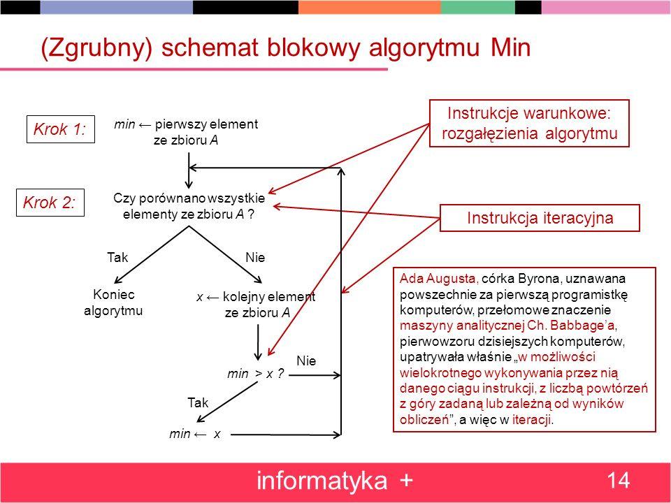(Zgrubny) schemat blokowy algorytmu Min informatyka + 14 Instrukcja iteracyjna Instrukcje warunkowe: rozgałęzienia algorytmu Ada Augusta, córka Byrona, uznawana powszechnie za pierwszą programistkę komputerów, przełomowe znaczenie maszyny analitycznej Ch.