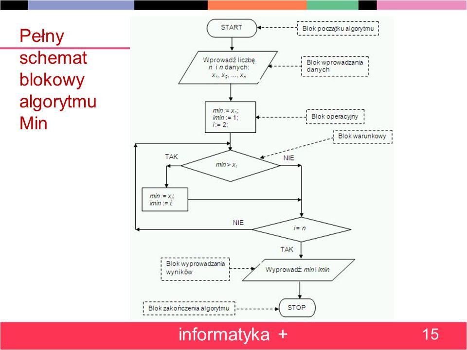 Pełny schemat blokowy algorytmu Min informatyka + 15