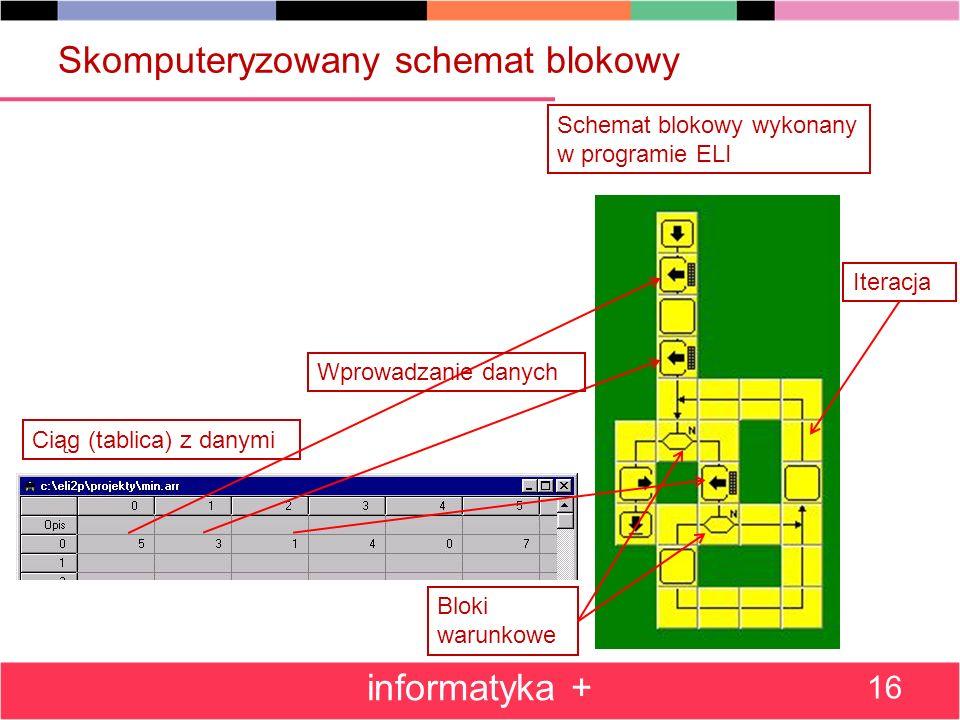 Skomputeryzowany schemat blokowy informatyka + 16 Schemat blokowy wykonany w programie ELI Ciąg (tablica) z danymi Bloki warunkowe Iteracja Wprowadzanie danych