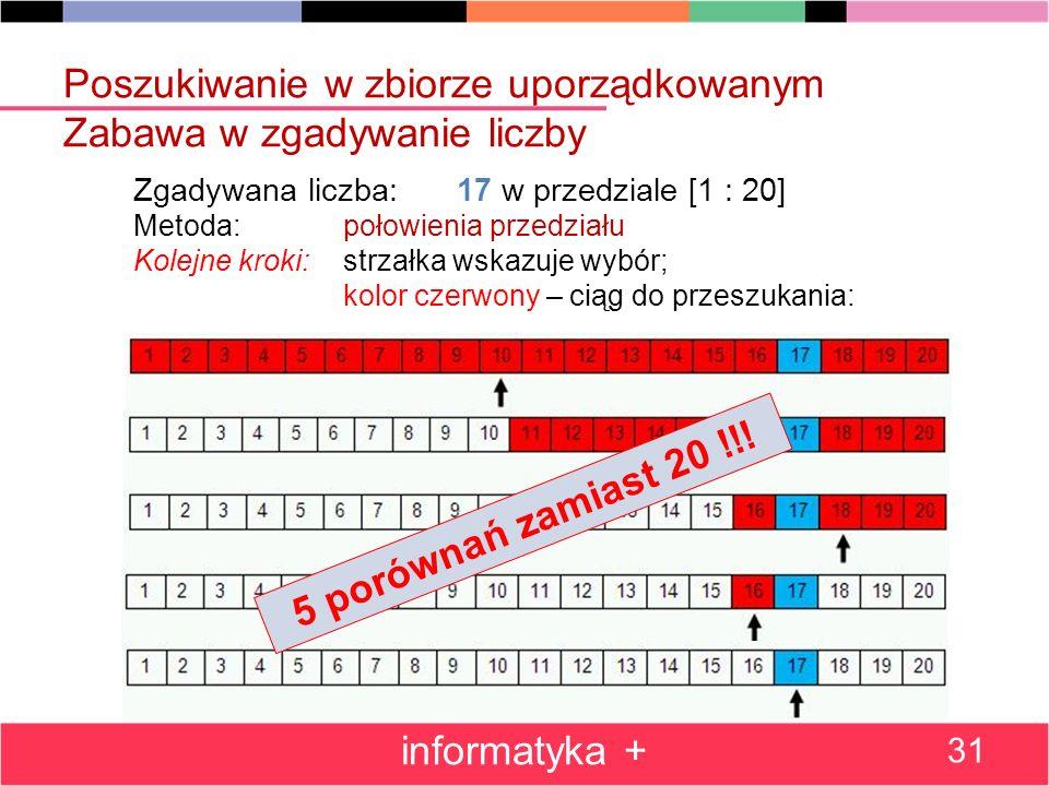 Poszukiwanie w zbiorze uporządkowanym Zabawa w zgadywanie liczby informatyka + 31 Zgadywana liczba: 17 w przedziale [1 : 20] Metoda: połowienia przedziału Kolejne kroki: strzałka wskazuje wybór; kolor czerwony – ciąg do przeszukania: 5 porównań zamiast 20 !!!