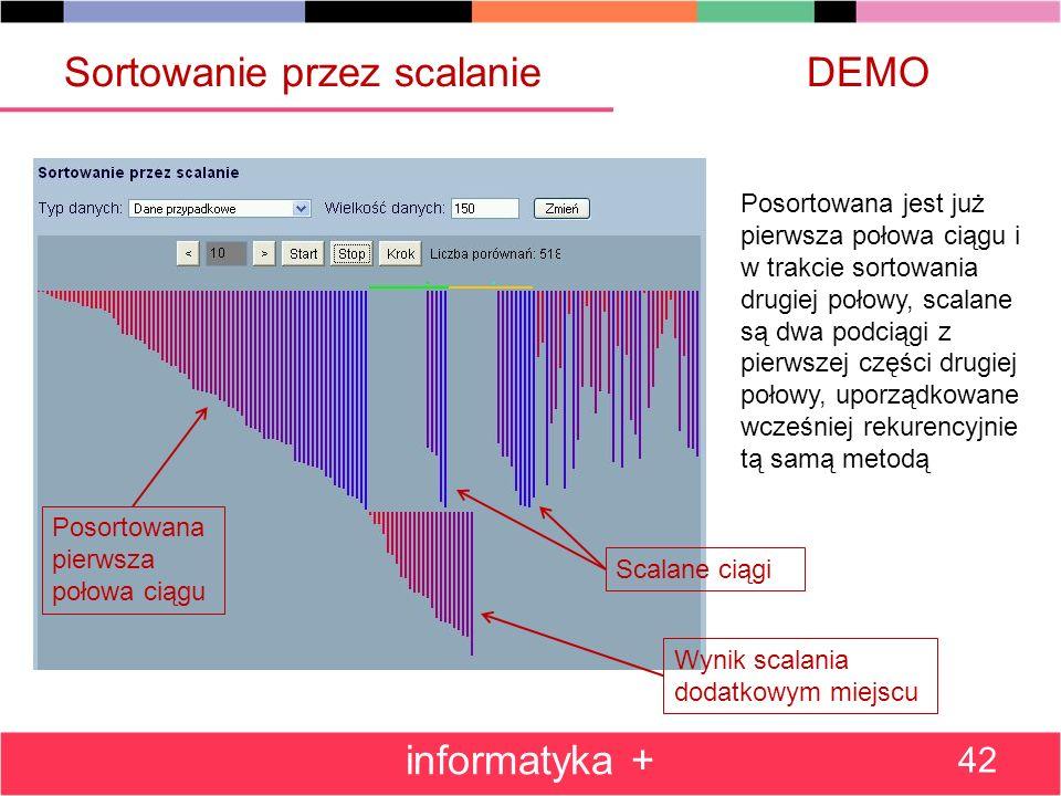 Sortowanie przez scalanieDEMO informatyka + 42 Scalane ciągi Wynik scalania dodatkowym miejscu Posortowana pierwsza połowa ciągu Posortowana jest już pierwsza połowa ciągu i w trakcie sortowania drugiej połowy, scalane są dwa podciągi z pierwszej części drugiej połowy, uporządkowane wcześniej rekurencyjnie tą samą metodą