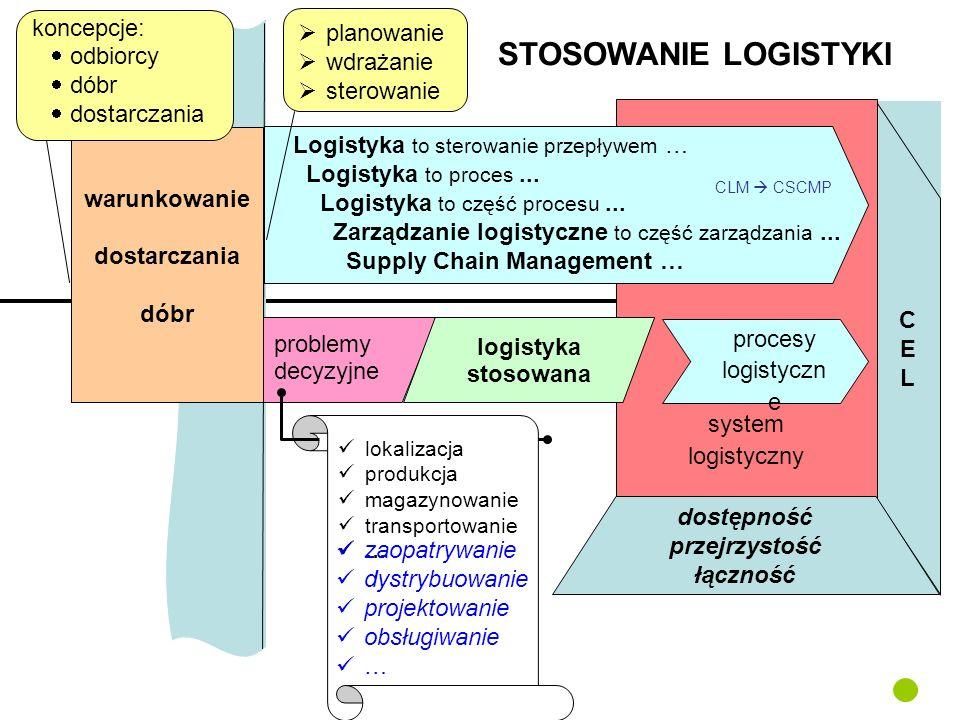 CEL CEL system logistyczny Logistyka to sterowanie przepływem … Logistyka to proces... Logistyka to część procesu... Zarządzanie logistyczne to część