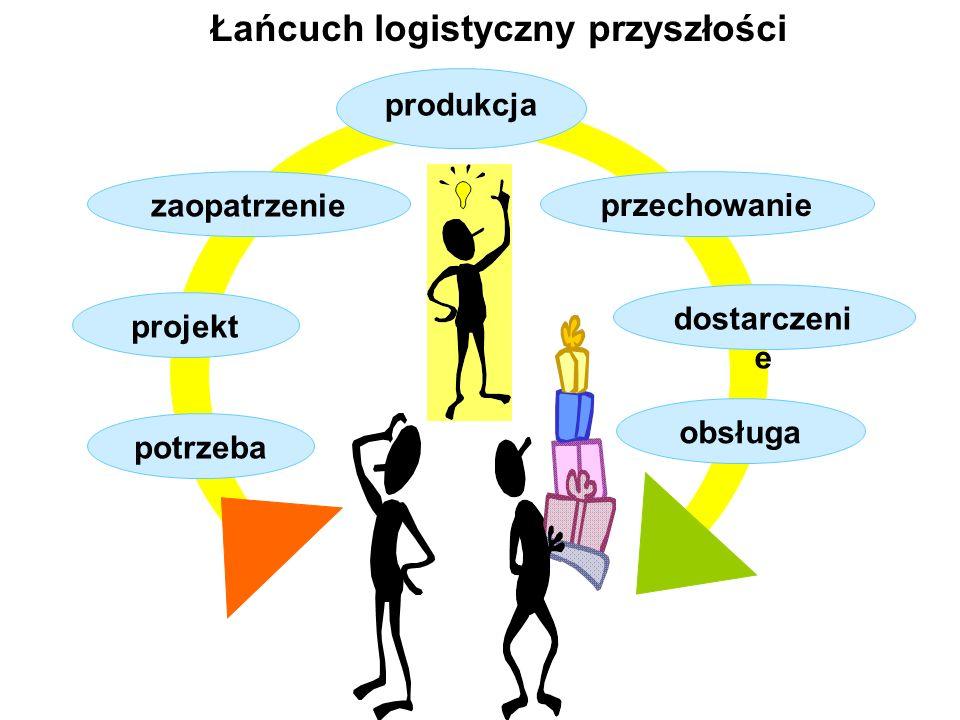 Łańcuch logistyczny przyszłości potrzeba projekt zaopatrzenie produkcja przechowanie dostarczeni e obsługa
