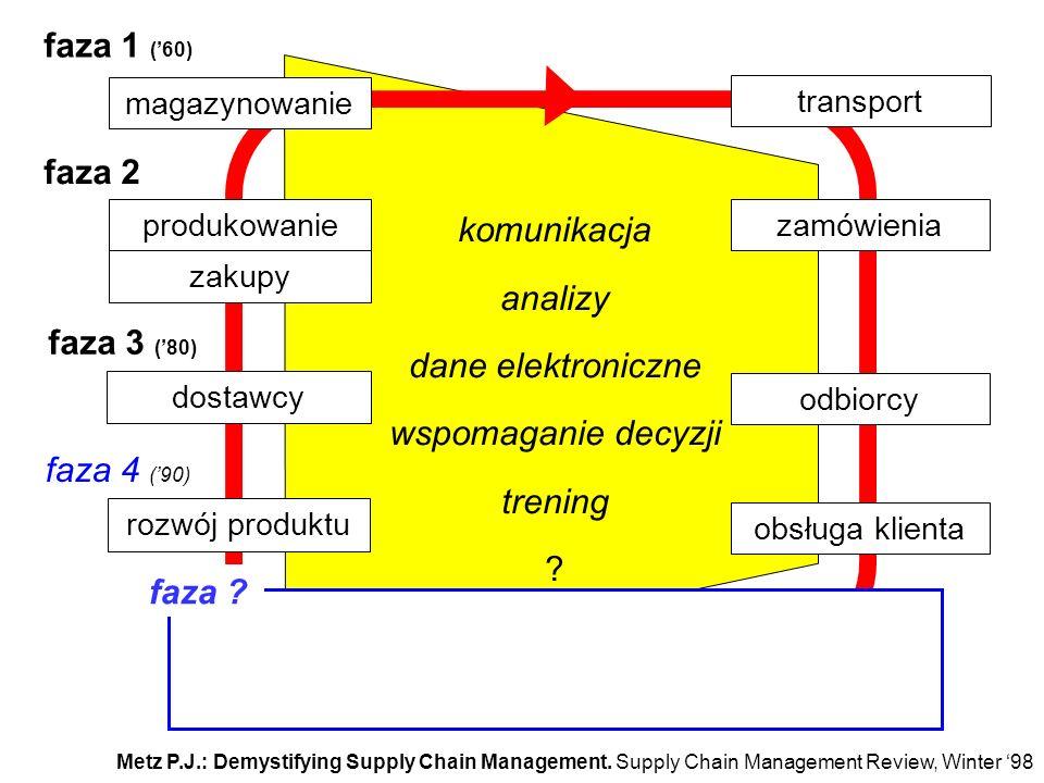 dobro koncepcja magazynowanie transport produkowaniezamówienia dostawcy odbiorcy rozwój produktu obsługa klienta zakupy JO faza ? komunikacja analizy