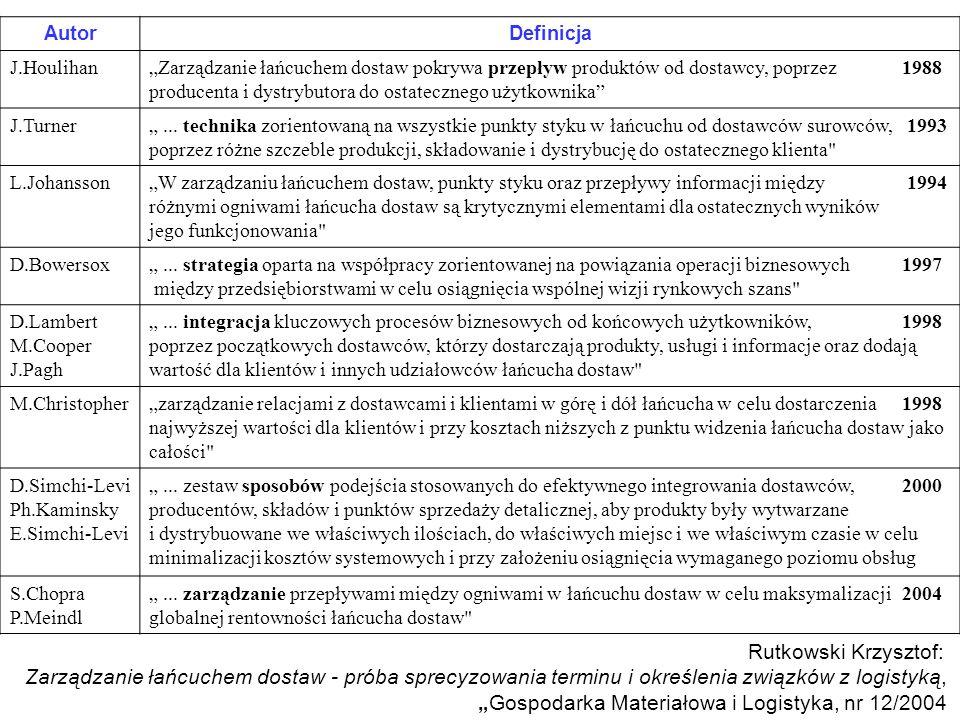 AutorDefinicja J.HoulihanZarządzanie łańcuchem dostaw pokrywa przepływ produktów od dostawcy, poprzez 1988 producenta i dystrybutora do ostatecznego u