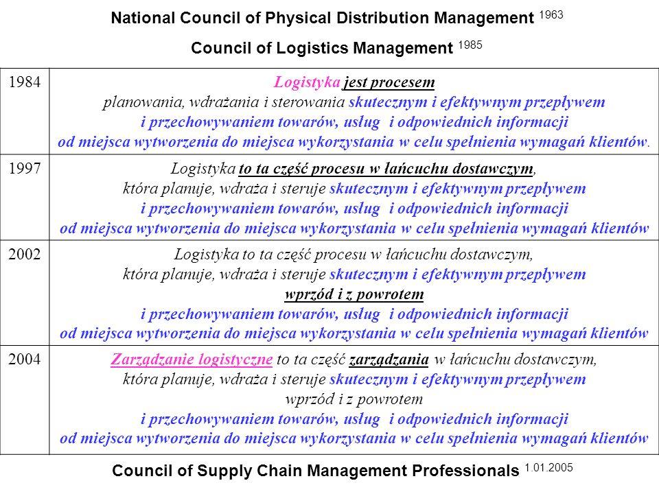1984Logistyka jest procesem planowania, wdrażania i sterowania skutecznym i efektywnym przepływem i przechowywaniem towarów, usług i odpowiednich info