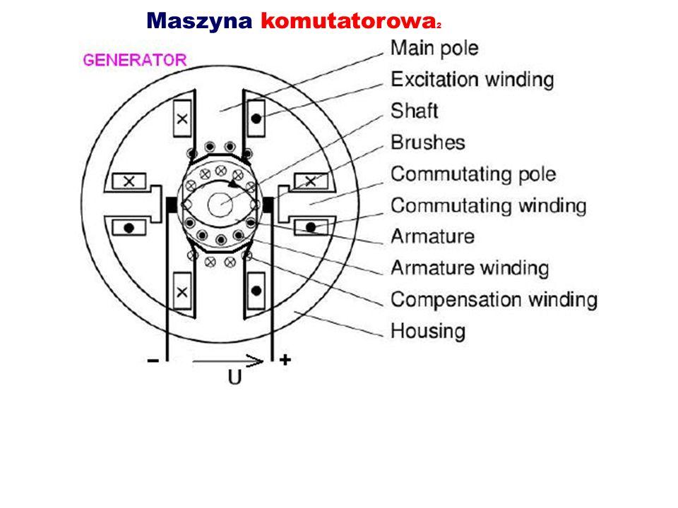Komutacja W miarę obracania się wirnika należy przełączać prądy w zezwojach wirnika, tak, aby prądy pod biegunami zachowały kierunek.