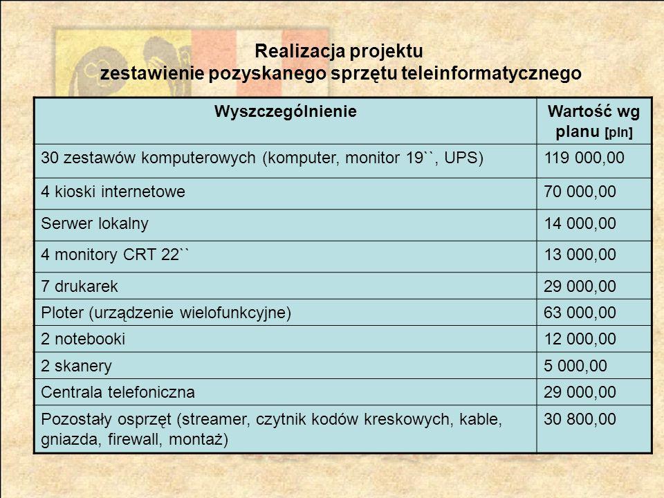 Realizacja projektu zestawienie pozyskanego sprzętu teleinformatycznego WyszczególnienieWartość wg planu [pln] 30 zestawów komputerowych (komputer, monitor 19``, UPS)119 000,00 4 kioski internetowe70 000,00 Serwer lokalny14 000,00 4 monitory CRT 22``13 000,00 7 drukarek29 000,00 Ploter (urządzenie wielofunkcyjne)63 000,00 2 notebooki12 000,00 2 skanery5 000,00 Centrala telefoniczna29 000,00 Pozostały osprzęt (streamer, czytnik kodów kreskowych, kable, gniazda, firewall, montaż) 30 800,00
