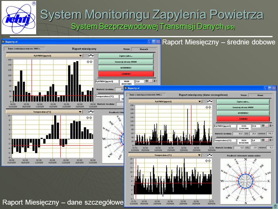 System Monitoringu Zapylenia Powietrza System Bezprzewodowej Transmisji Danych (5/5) Raport Miesięczny – średnie dobowe Raport Miesięczny – dane szcze