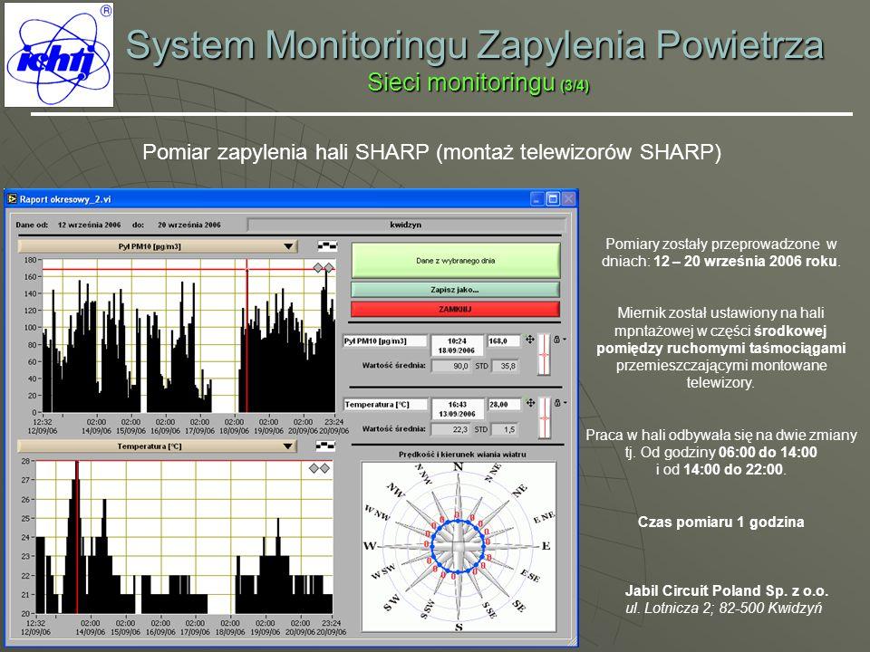 System Monitoringu Zapylenia Powietrza Sieci monitoringu (3/4) Pomiar zapylenia hali SHARP (montaż telewizorów SHARP) Jabil Circuit Poland Sp. z o.o.