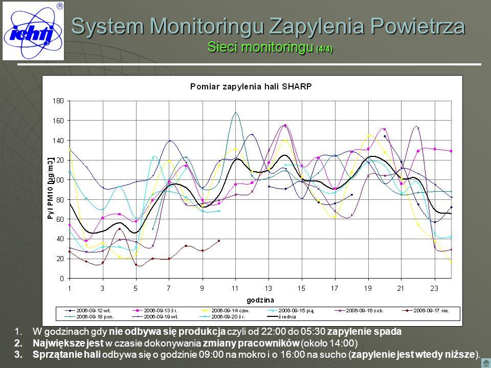 System Monitoringu Zapylenia Powietrza Sieci monitoringu (4/4) 1.W godzinach gdy nie odbywa się produkcja czyli od 22:00 do 05:30 zapylenie spada 2.Na