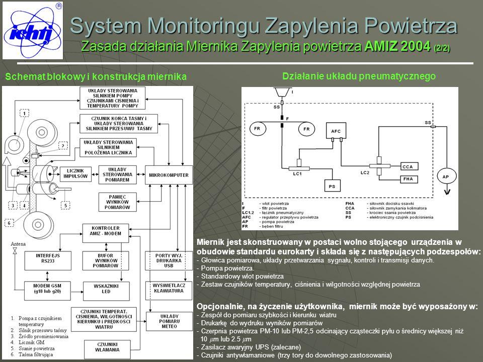 System Monitoringu Zapylenia Powietrza Zasada działania Miernika Zapylenia powietrza AMIZ 2004 (2/2) Schemat blokowy i konstrukcja miernika Działanie