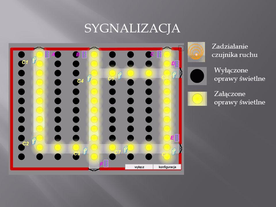 Zadziałanie czujnika ruchu Wyłączone oprawy świetlne Załączone oprawy świetlne SYGNALIZACJA