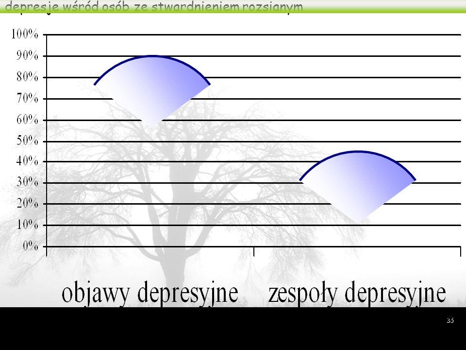 34 o ile migrena zwiększa częstość występowania lęku i depresji? Breslau i Davis, Cephalalgia, 1992 15x 10x 5x