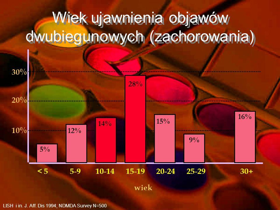 63 Spektrum zaburzeń afektywnych dwubiegunowych Zaburzenie afektywne dwubiegunowe typu I. (BD I): Co najmniej jeden epizod manii +/- epizody depresyjn