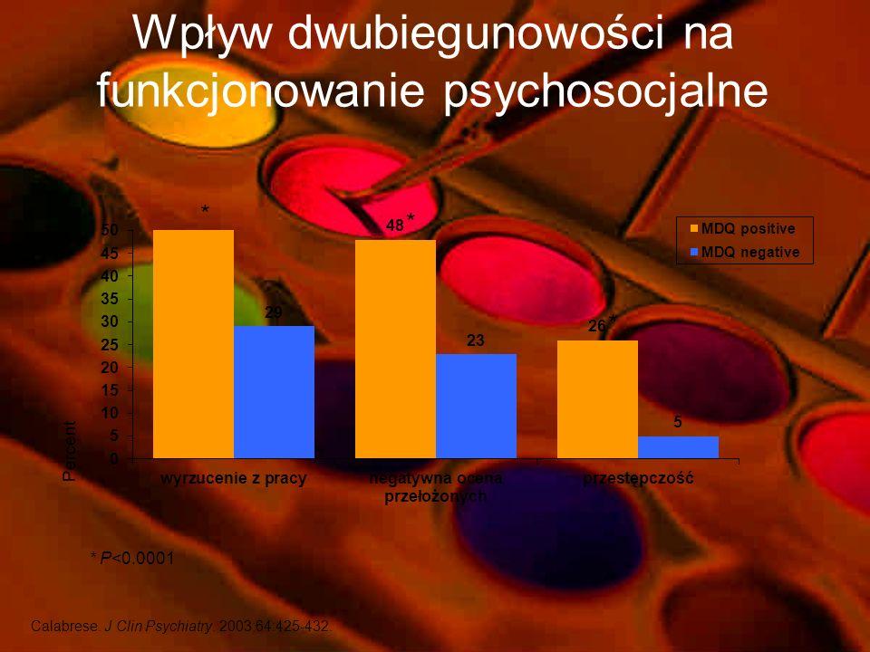 %*%* CHAD 3.4% populacji USA ma pozytywny wynik MDQ Ogólny wynik Grupy wiekoweDochód pc Hirschfeld i wsp.. J Clin Psychiatry. 2003; 64:53-59.