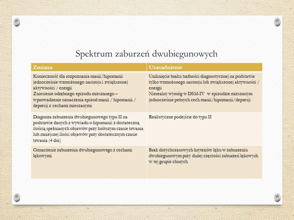 82 Mania Hypomania Eutymia mała depresja duża depresja Faza terapii ostrego epizodu Faza leczenia profilaktycznego Fazy terapii zaburzenia afektywnego