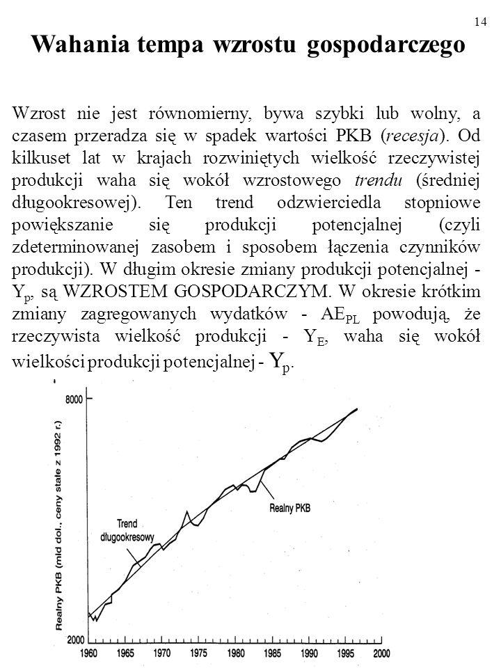 13 W jaki sposób do wzrostu gospodarczego przyczyniają się: Zwiększenie się ilości pracy w gospodarce.