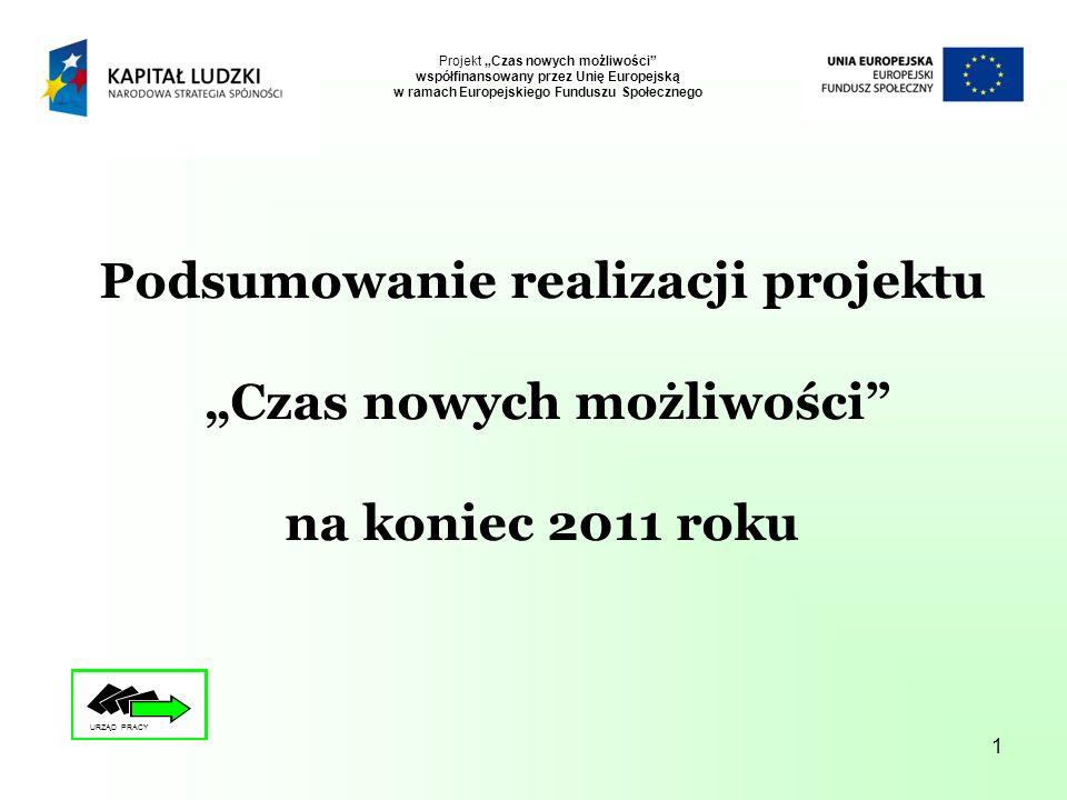 1 Podsumowanie realizacji projektu Czas nowych możliwości na koniec 2011 roku Projekt Czas nowych możliwości współfinansowany przez Unię Europejską w ramach Europejskiego Funduszu Społecznego URZĄD PRACY