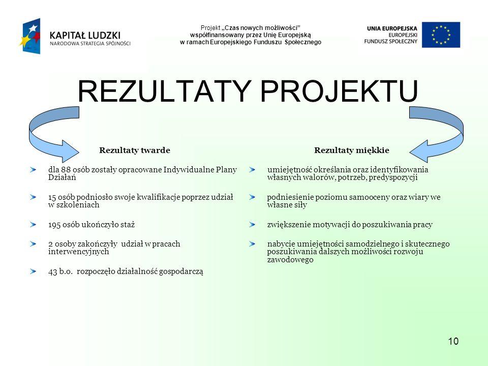 10 Projekt Czas nowych możliwości współfinansowany przez Unię Europejską w ramach Europejskiego Funduszu Społecznego REZULTATY PROJEKTU Rezultaty twar