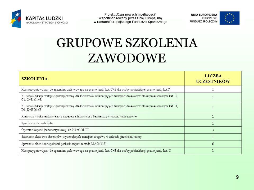 9 Projekt Czas nowych możliwości współfinansowany przez Unię Europejską w ramach Europejskiego Funduszu Społecznego SZKOLENIA LICZBA UCZESTNIKÓW Kurs przygotowujący do egzaminu państwowego na prawo jazdy kat.