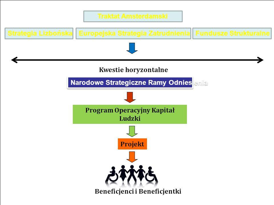 Przedsięwzięcie współfinansowane przez Unię Europejską w ramach Europejskiego Funduszu Społecznego Traktat Amsterdamski Europejska Strategia Zatrudnie