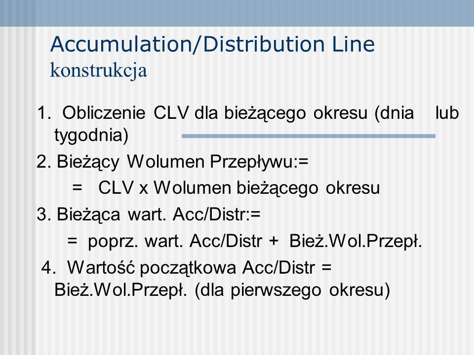 Accumulation/Distribution Line konstrukcja 1. Obliczenie CLV dla bieżącego okresu (dnia lub tygodnia) 2. Bieżący Wolumen Przepływu:= = CLV x Wolumen b