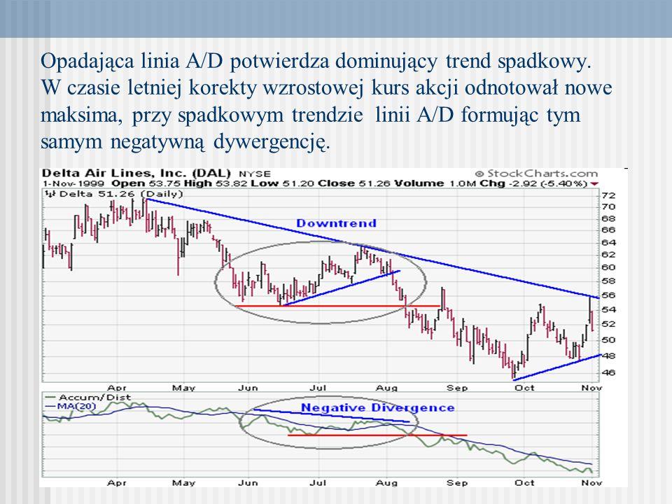 Opadająca linia A/D potwierdza dominujący trend spadkowy. W czasie letniej korekty wzrostowej kurs akcji odnotował nowe maksima, przy spadkowym trendz