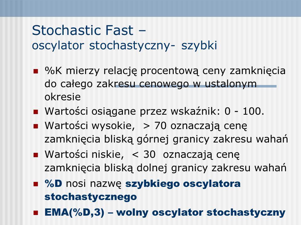 Stochastic Fast – oscylator stochastyczny- szybki %K mierzy relację procentową ceny zamknięcia do całego zakresu cenowego w ustalonym okresie Wartości