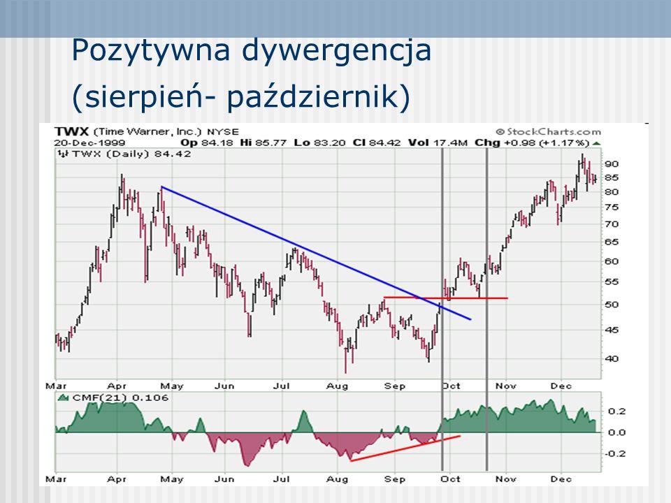 Pozytywna dywergencja (sierpień- październik)