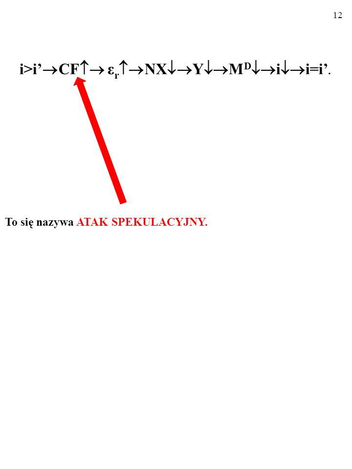 11 Dotyczące waluty krajowej oczekiwania kursowe zmieniły się z Δε n e /ε n = 0% do (Δε n e /ε n )>0%...