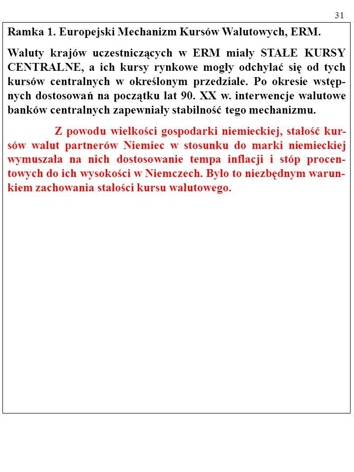 30 Ramka 1. Europejski Mechanizm Kursów Walutowych, ERM.
