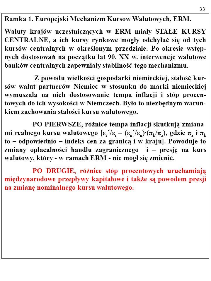 32 Ramka 1. Europejski Mechanizm Kursów Walutowych, ERM.