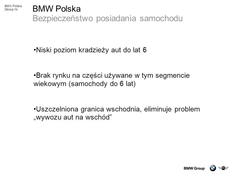 BMW Polska Strona 14 BMW Polska Bezpieczeństwo posiadania samochodu Niski poziom kradzieży aut do lat 6 Brak rynku na części używane w tym segmencie w