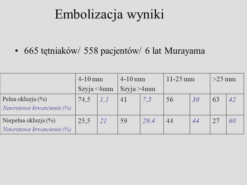 665 tętniaków/ 558 pacjentów/ 6 lat Murayama 4-10 mm Szyja <4mm 4-10 mm Szyja >4mm 11-25 mm>25 mm Pełna okluzja (%) Nawrotowe krwawienie (%) 74,51,141