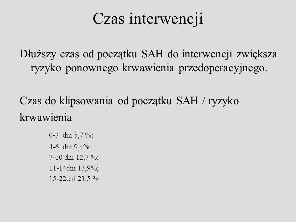 Czas interwencji Dłuższy czas od początku SAH do interwencji zwiększa ryzyko ponownego krwawienia przedoperacyjnego. Czas do klipsowania od początku S