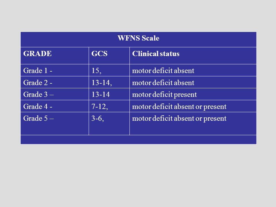 WFNS Scale GRADEGCSClinical status Grade 1 -15,motor deficit absent Grade 2 -13-14,motor deficit absent Grade 3 –13-14motor deficit present Grade 4 -7